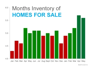 inventory home for sale july